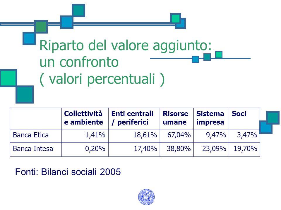 Riparto del valore aggiunto: un confronto ( valori percentuali )