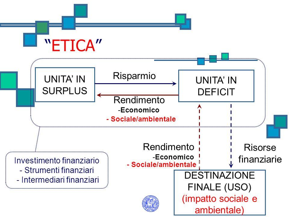 ETICA Risparmio UNITA' IN SURPLUS UNITA' IN DEFICIT Rendimento