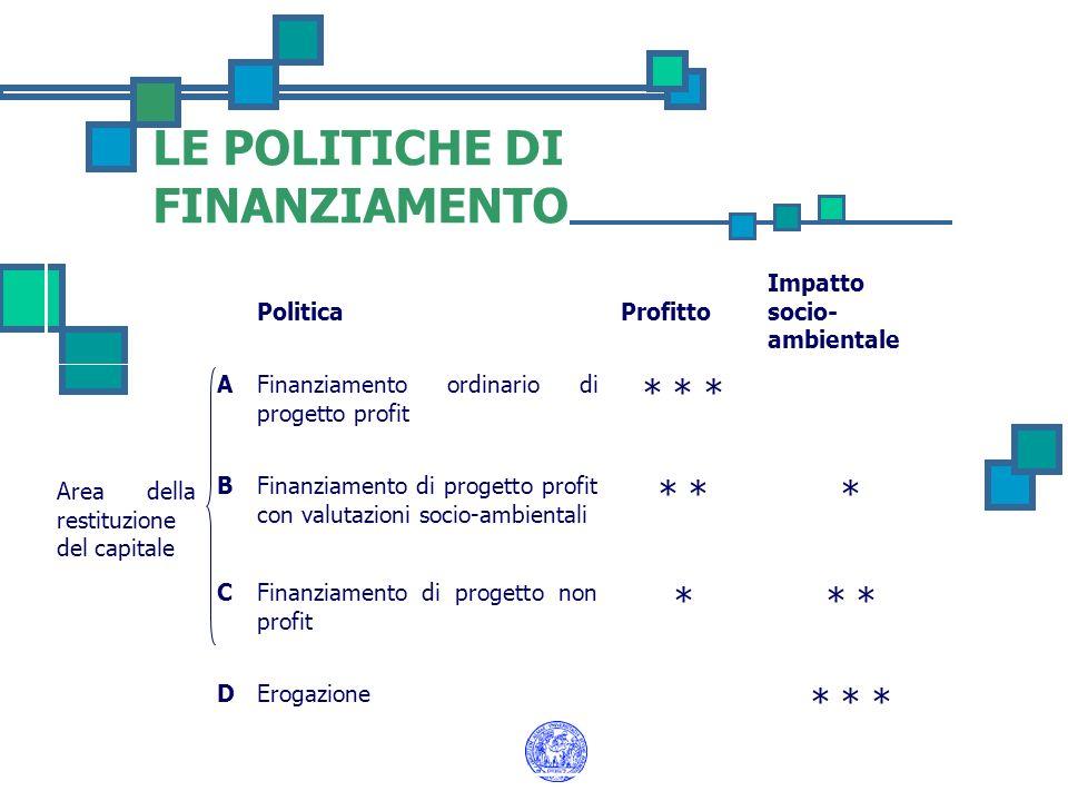 LE POLITICHE DI FINANZIAMENTO
