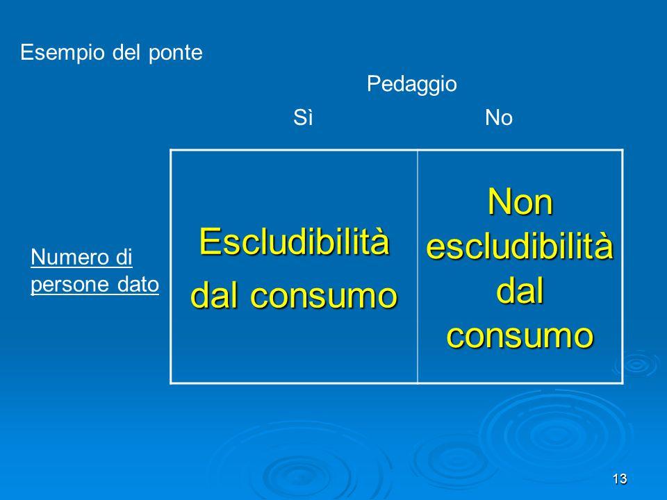 Non escludibilità dal consumo