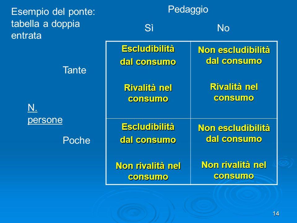 Non escludibilità dal consumo Non rivalità nel consumo