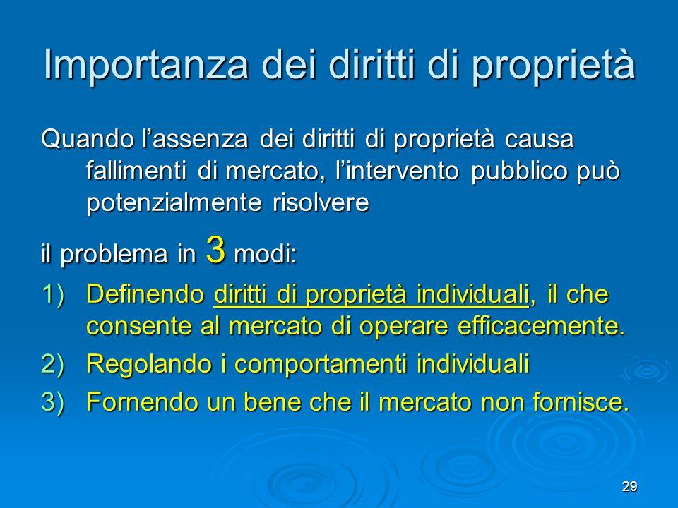 Importanza dei diritti di proprietà