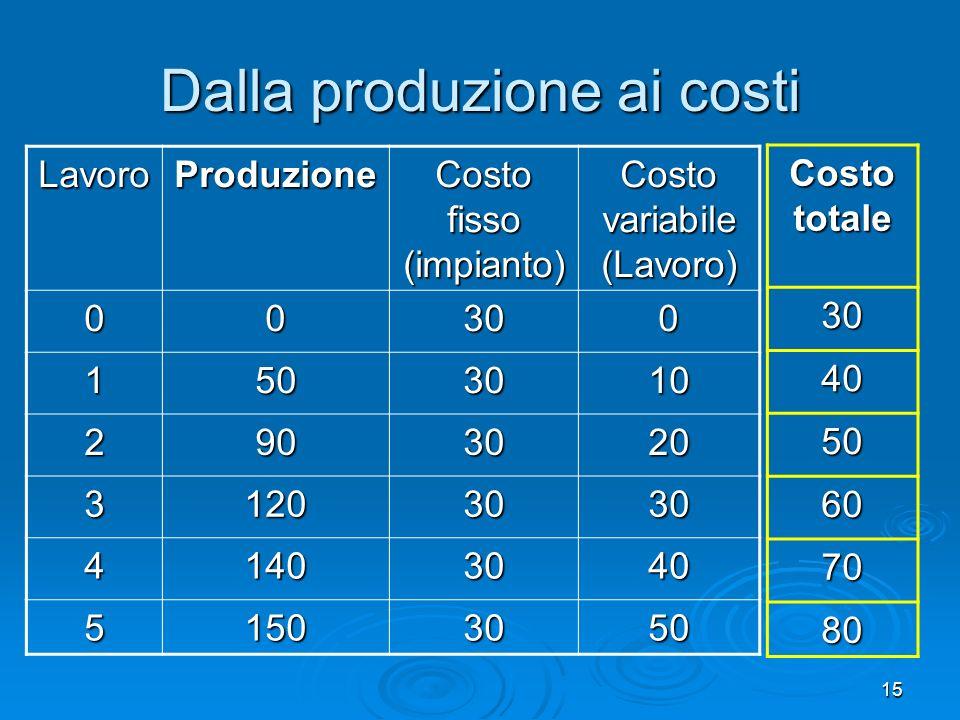 Dalla produzione ai costi