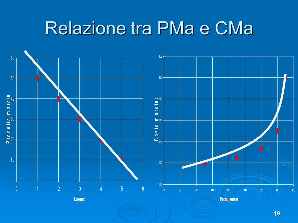 Relazione tra PMa e CMa