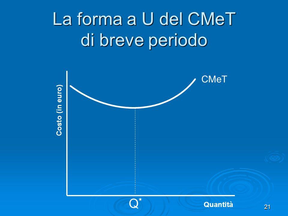 La forma a U del CMeT di breve periodo