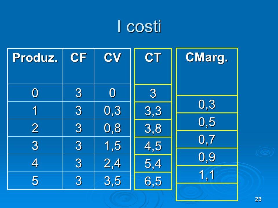 I costi Produz. CF. CV. 3. 1. 0,3. 2. 0,8. 1,5. 4. 2,4. 5. 3,5. CT. 3. 3,3. 3,8. 4,5.