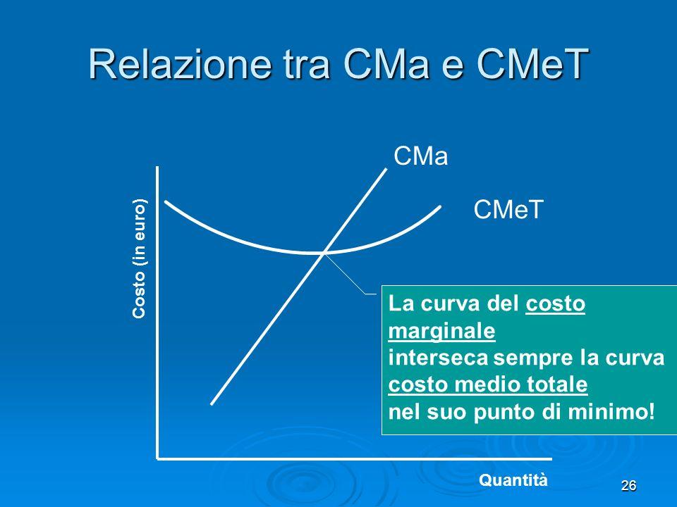 Relazione tra CMa e CMeT