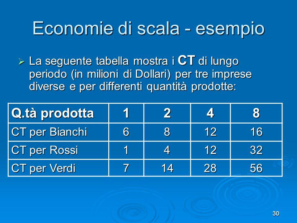 Economie di scala - esempio