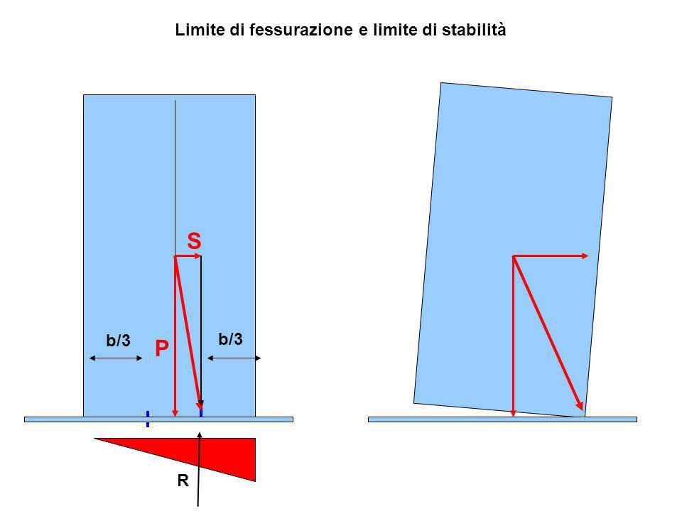 Limite di fessurazione e limite di stabilità