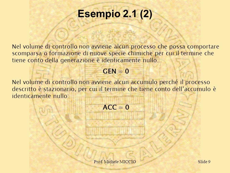 Esempio 2.1 (2)