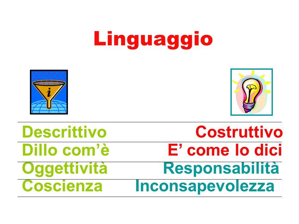 Linguaggio Descrittivo Costruttivo Dillo com'è E' come lo dici