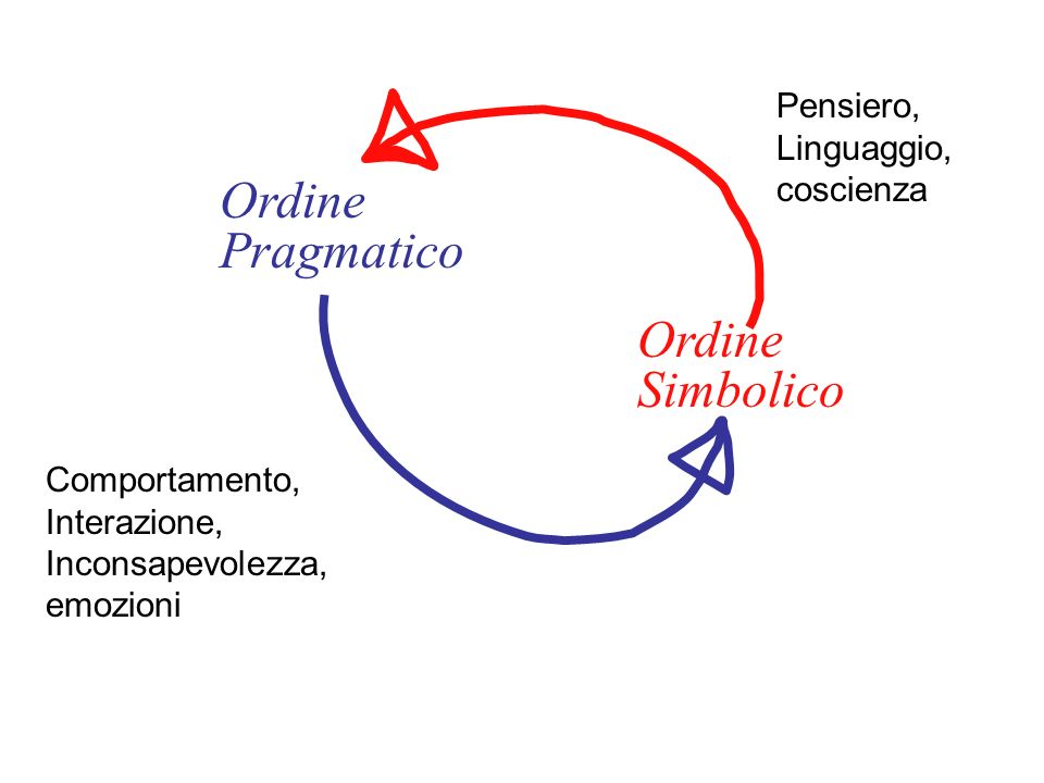 Ordine Pragmatico Ordine Simbolico Pensiero, Linguaggio, coscienza