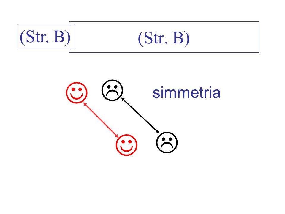 (Str. B) (Str. B) L J simmetria L J