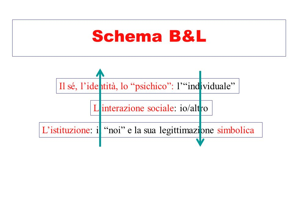 Schema B&L Il sé, l'identità, lo psichico : l' individuale