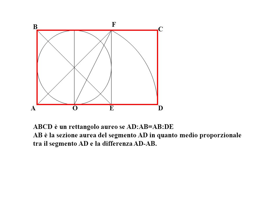 F B. C. A. O. E. D. ABCD è un rettangolo aureo se AD:AB=AB:DE. AB è la sezione aurea del segmento AD in quanto medio proporzionale.
