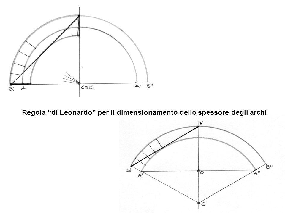 Regola di Leonardo per il dimensionamento dello spessore degli archi