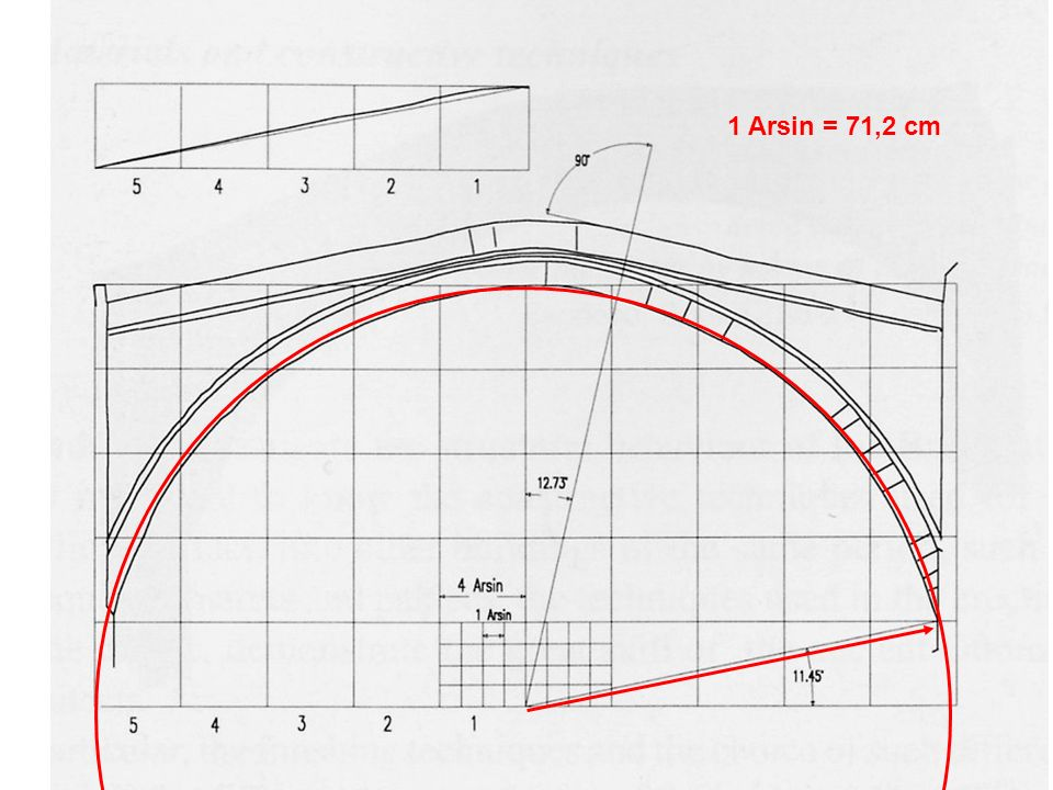 1 Arsin = 71,2 cm