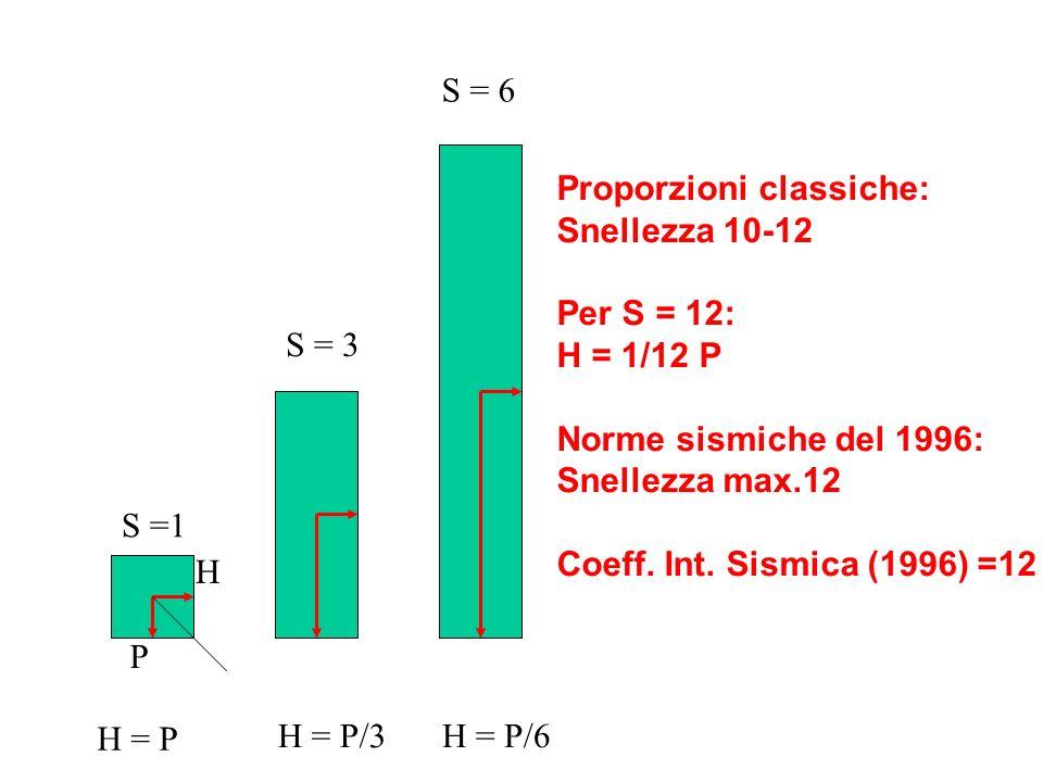 S = 6 Proporzioni classiche: Snellezza 10-12. Per S = 12: H = 1/12 P. Norme sismiche del 1996: Snellezza max.12.