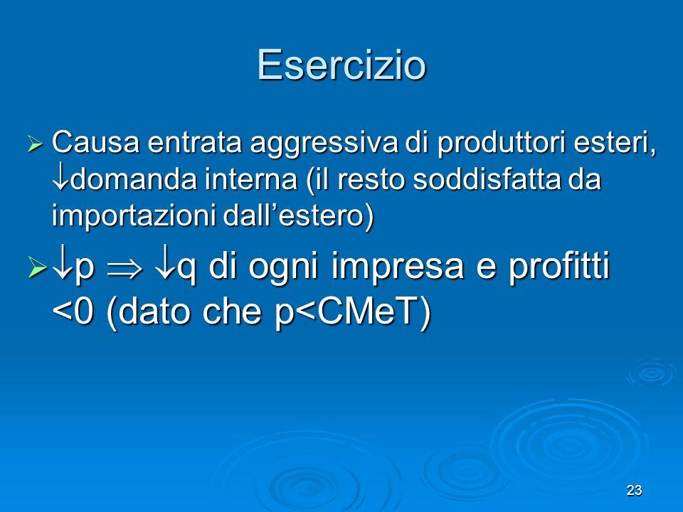 Esercizio Causa entrata aggressiva di produttori esteri, domanda interna (il resto soddisfatta da importazioni dall'estero)