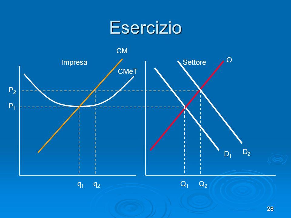 Esercizio CM O Impresa Settore CMeT P2 P1 D2 D1 q1 q2 Q1 Q2