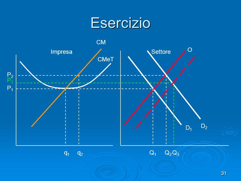 Esercizio CM O Impresa Settore CMeT P2 P3 P1 D2 D1 q1 q2 Q1 Q2 Q3