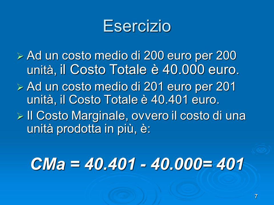 Esercizio Ad un costo medio di 200 euro per 200 unità, il Costo Totale è 40.000 euro.