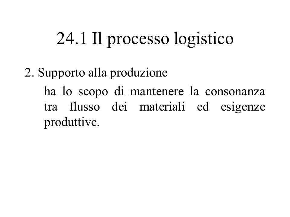 24.1 Il processo logistico 2. Supporto alla produzione