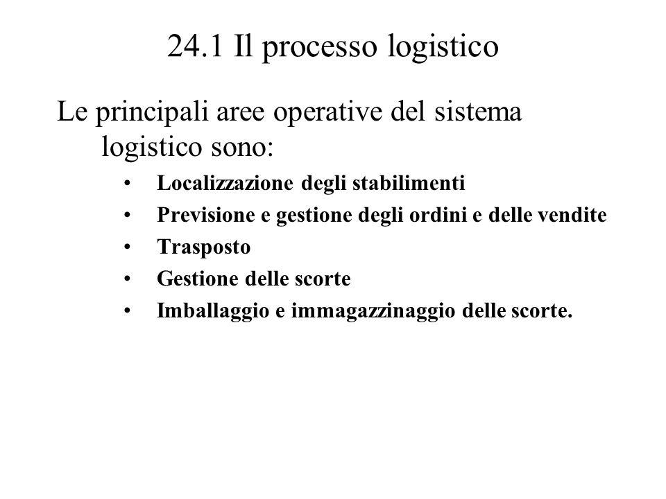 24.1 Il processo logistico Le principali aree operative del sistema logistico sono: Localizzazione degli stabilimenti.