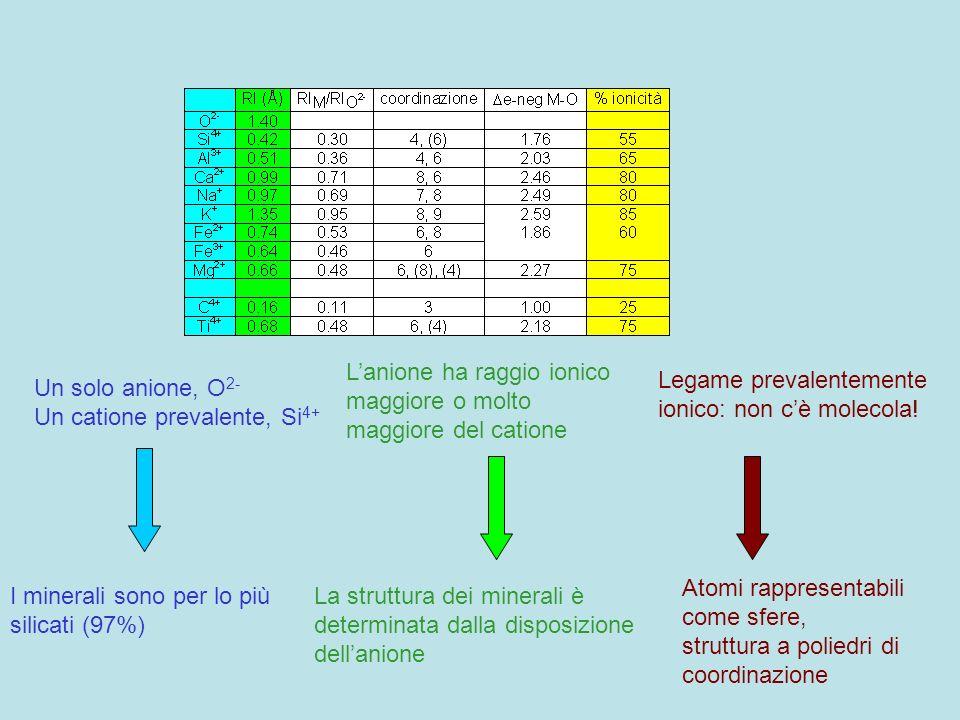 L'anione ha raggio ionico maggiore o molto maggiore del catione