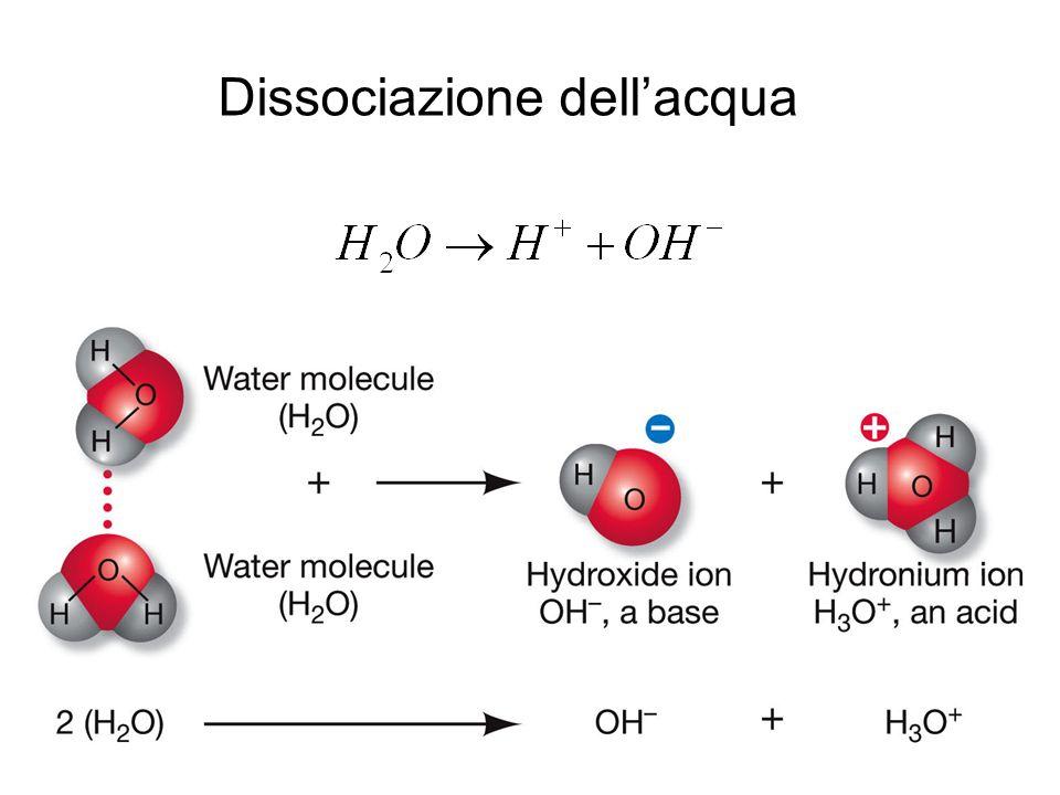 Dissociazione dell'acqua
