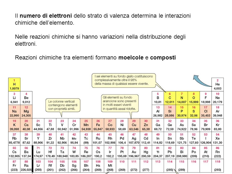 Il numero di elettroni dello strato di valenza determina le interazioni chimiche dell'elemento.