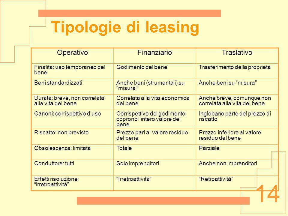 Tipologie di leasing Operativo Finanziario Traslativo