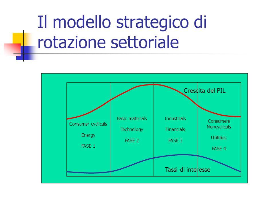 Il modello strategico di rotazione settoriale
