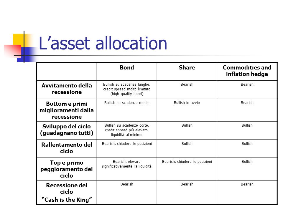 L'asset allocation Bond Share Commodities and inflation hedge