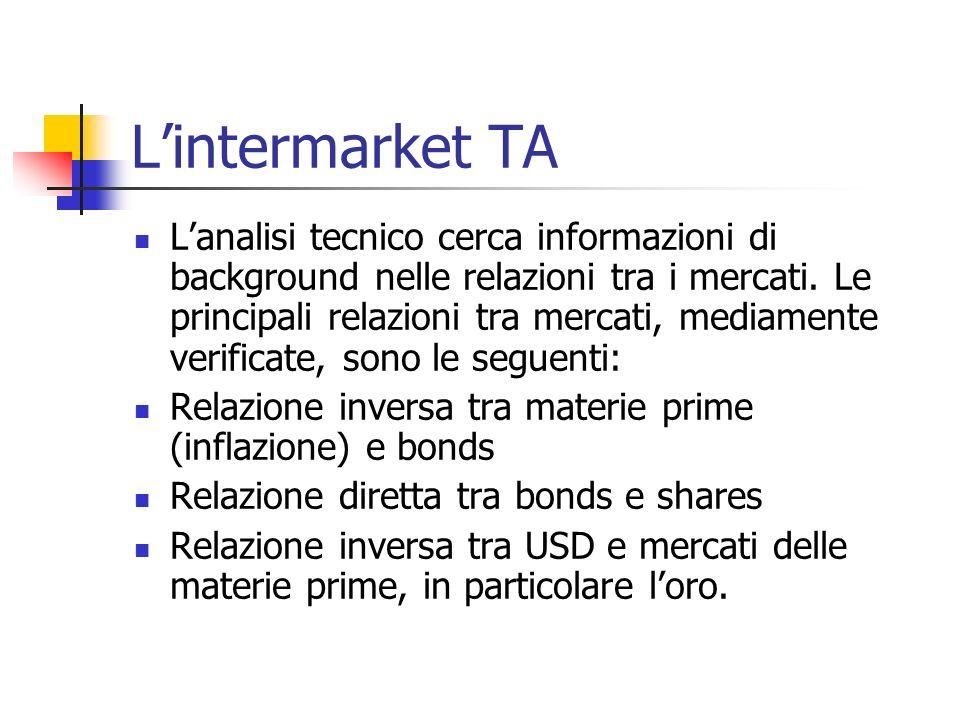 L'intermarket TA