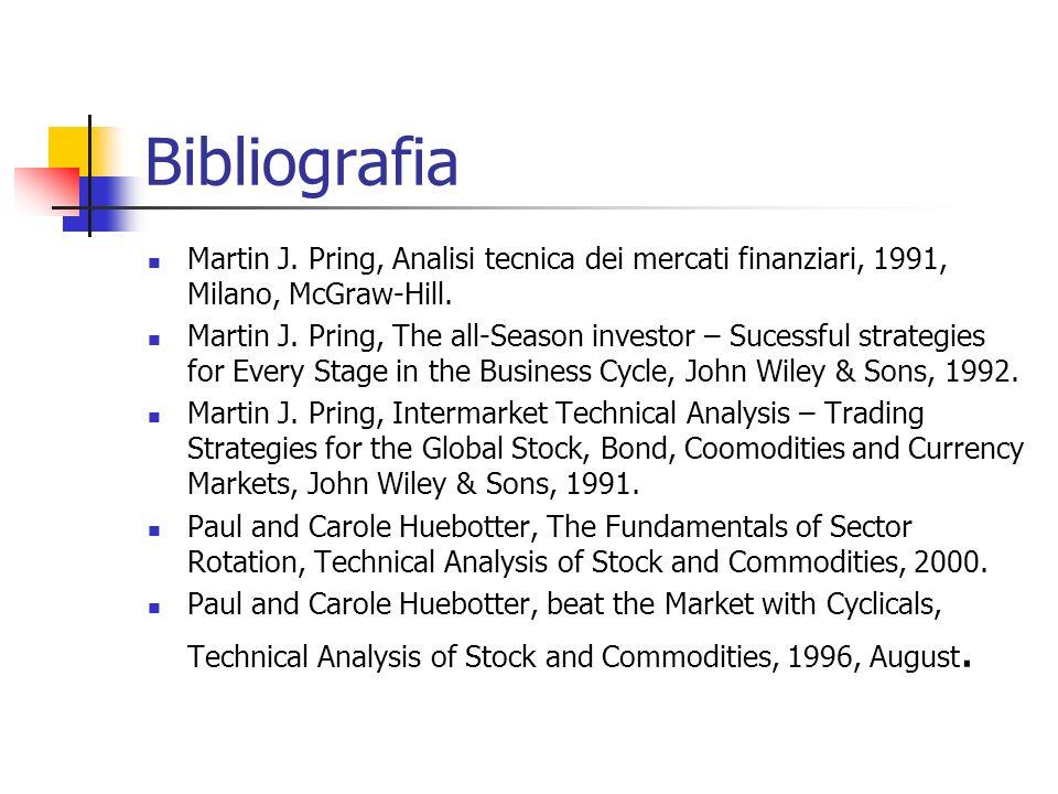 Bibliografia Martin J. Pring, Analisi tecnica dei mercati finanziari, 1991, Milano, McGraw-Hill.