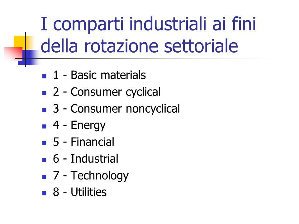 I comparti industriali ai fini della rotazione settoriale
