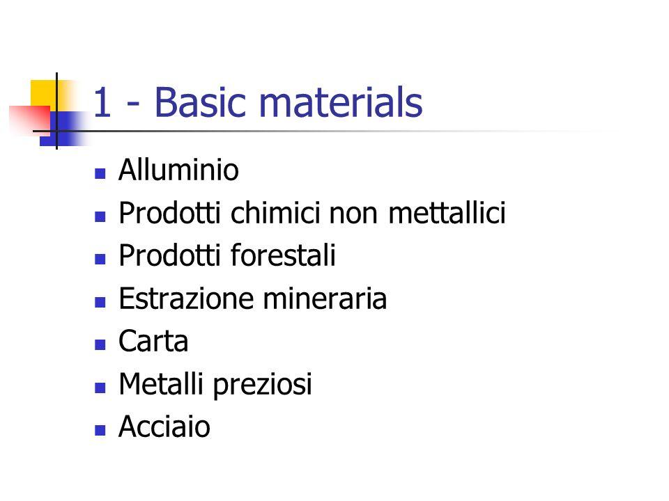 1 - Basic materials Alluminio Prodotti chimici non mettallici