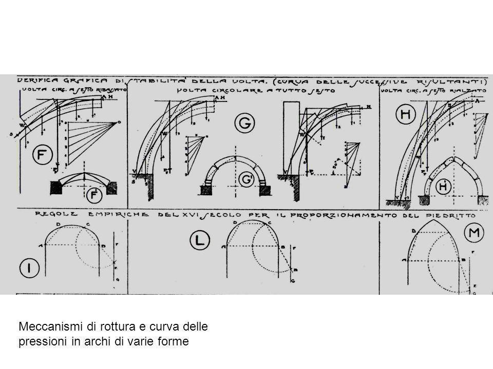 Meccanismi di rottura e curva delle pressioni in archi di varie forme