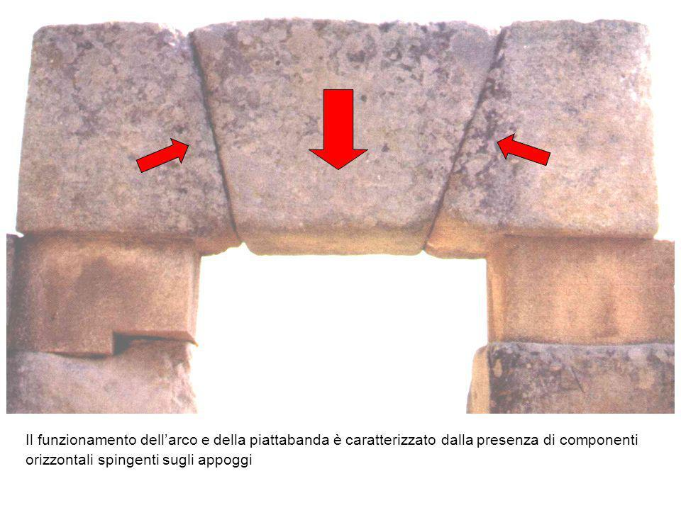 Il funzionamento dell'arco e della piattabanda è caratterizzato dalla presenza di componenti orizzontali spingenti sugli appoggi