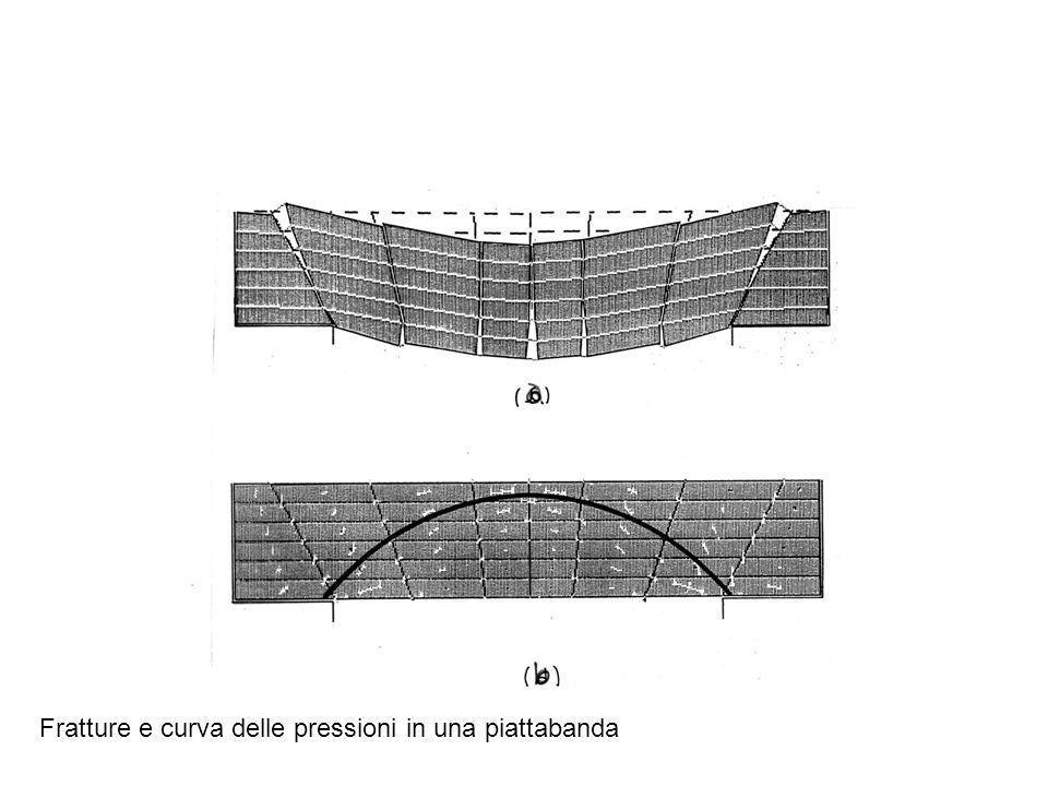 Fratture e curva delle pressioni in una piattabanda