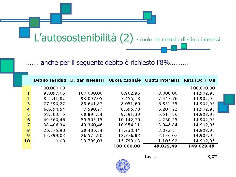 L'autosostenibilità (2) - ruolo del metodo di stima interessi