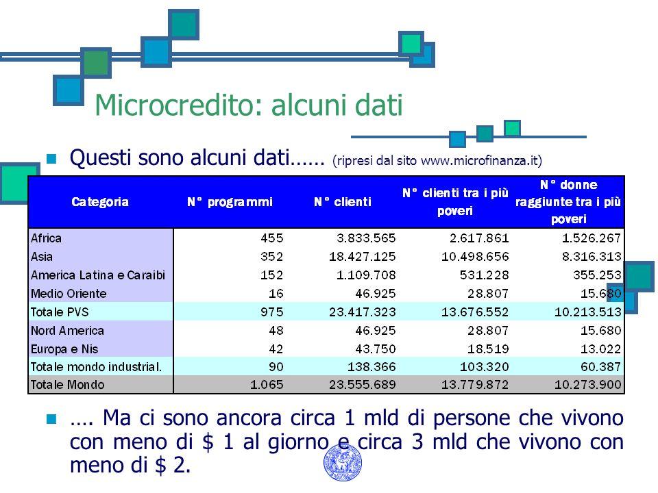 Microcredito: alcuni dati