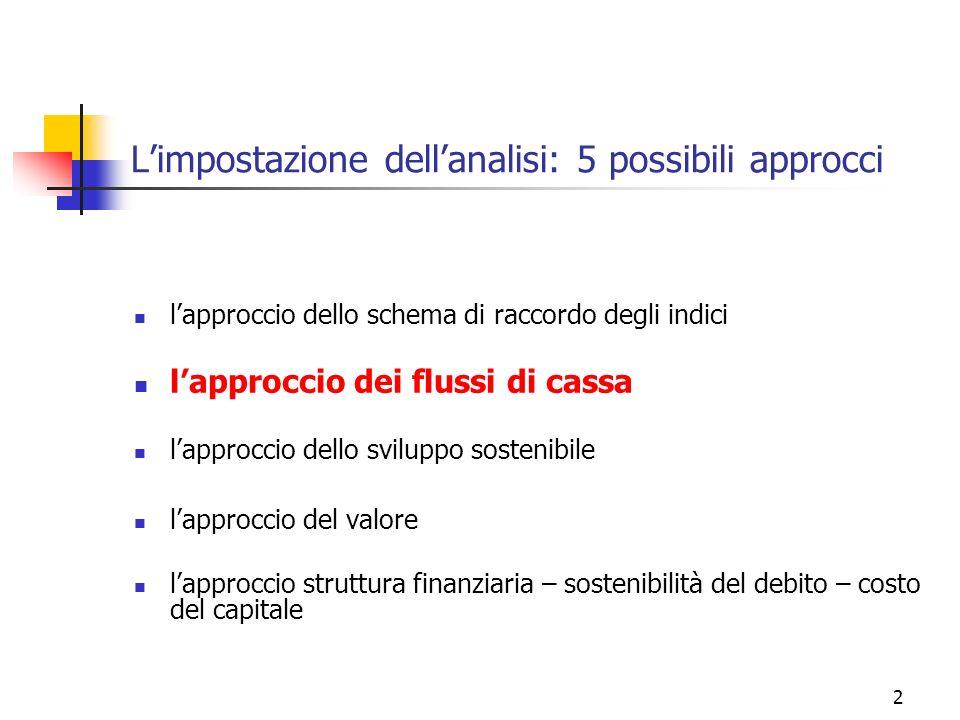L'impostazione dell'analisi: 5 possibili approcci