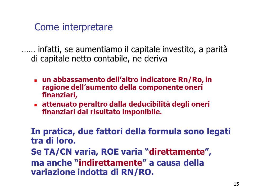 Come interpretare…… infatti, se aumentiamo il capitale investito, a parità di capitale netto contabile, ne deriva.