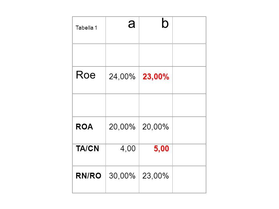 a b Roe 24,00% 23,00% ROA 20,00% TA/CN 4,00 5,00 RN/RO 30,00%