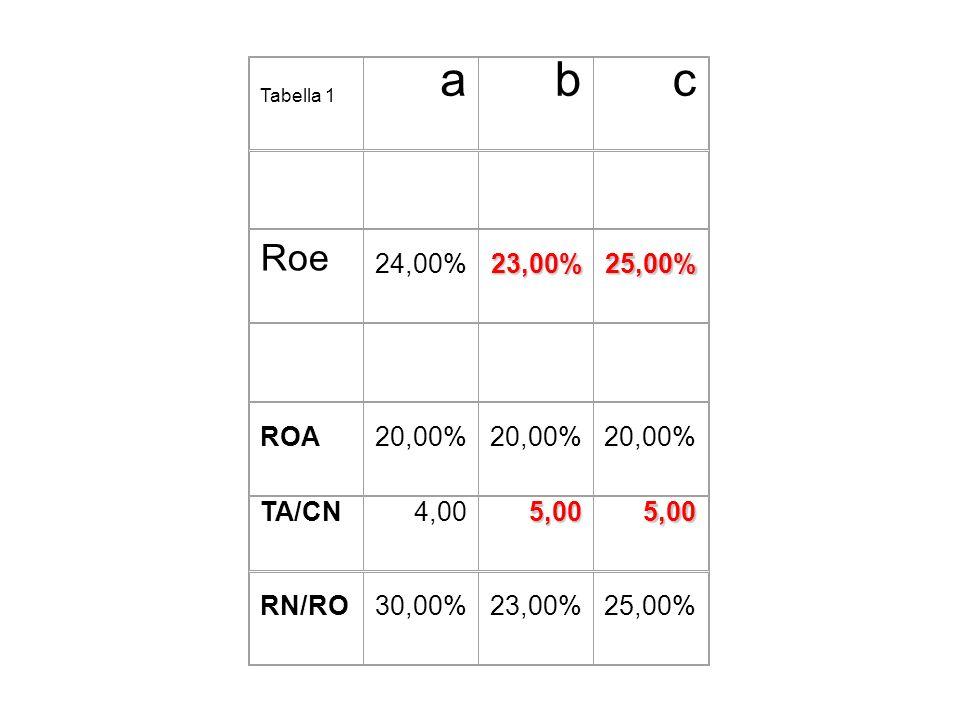 a b c Roe 24,00% 23,00% 25,00% ROA 20,00% TA/CN 4,00 5,00 RN/RO 30,00%