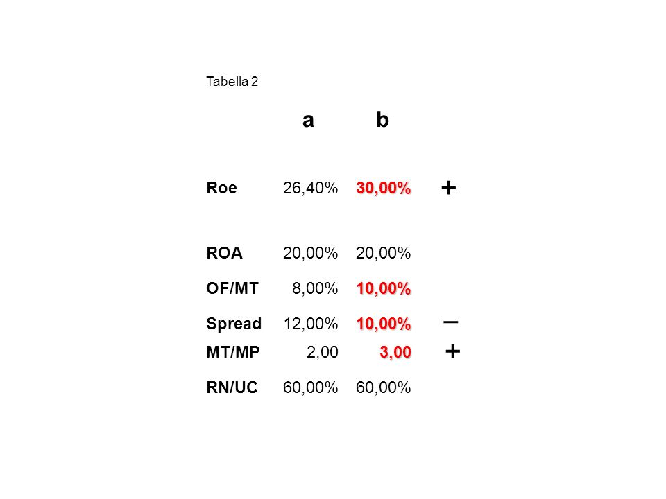 a b + _ + Roe 26,40% 30,00% ROA 20,00% OF/MT 8,00% 10,00% Spread