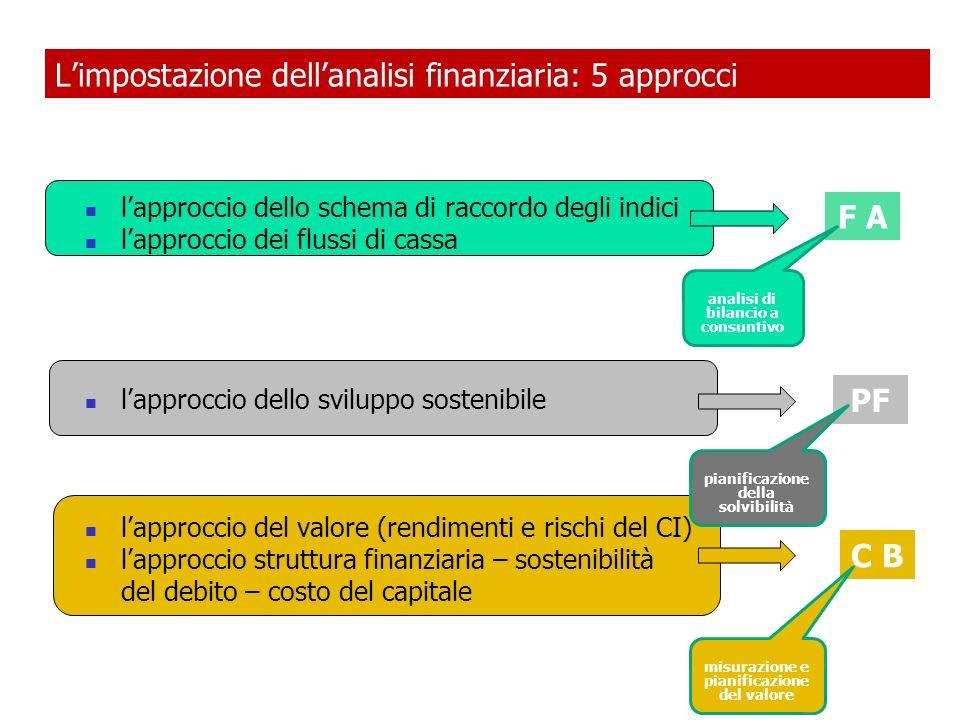 L'impostazione dell'analisi finanziaria: 5 approcci