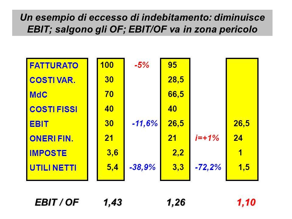 Un esempio di eccesso di indebitamento: diminuisce EBIT; salgono gli OF; EBIT/OF va in zona pericolo